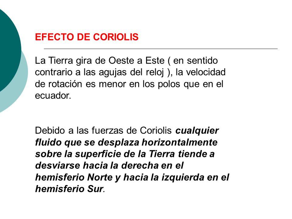 EFECTO DE CORIOLIS