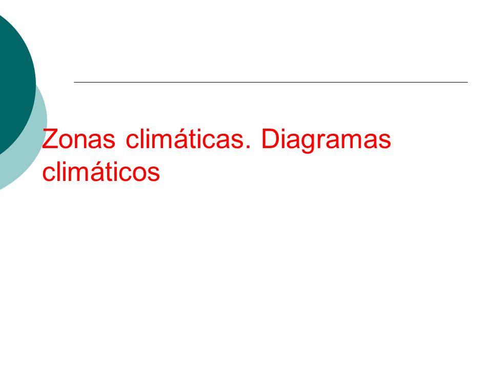 Zonas climáticas. Diagramas climáticos