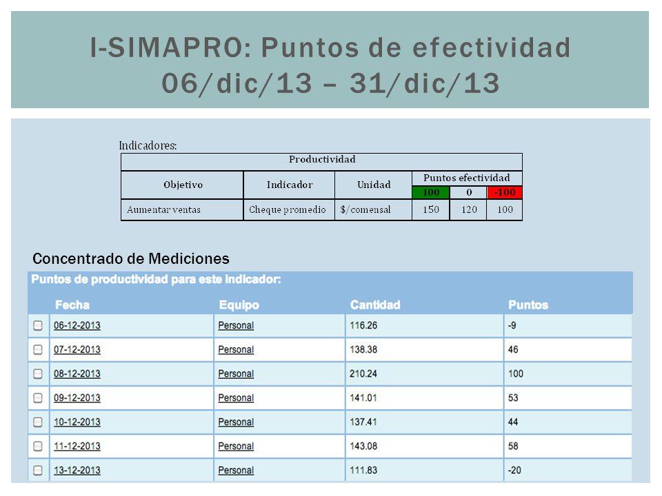 I-SIMAPRO: Puntos de efectividad 06/dic/13 – 31/dic/13