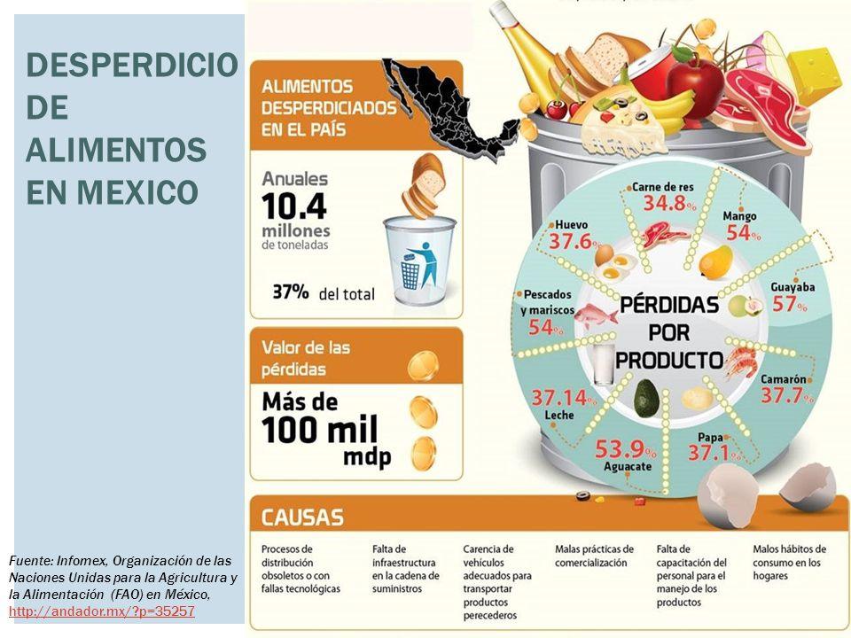 DESPERDICIO DE ALIMENTOS EN MEXICO