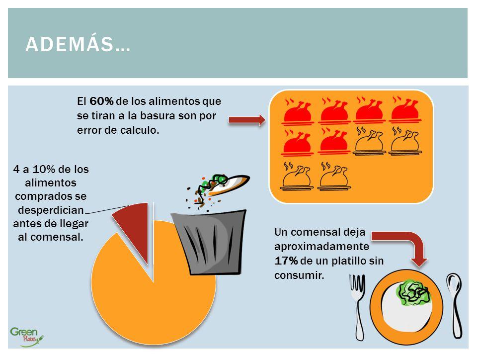 Además… El 60% de los alimentos que se tiran a la basura son por error de calculo.