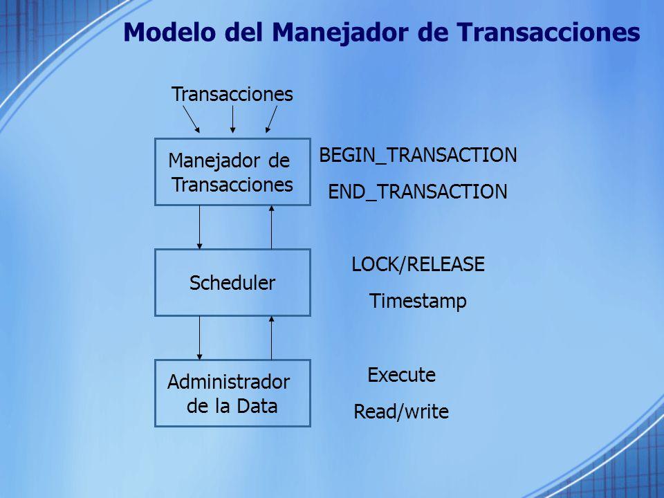 Modelo del Manejador de Transacciones