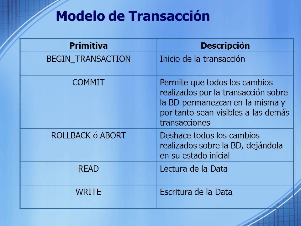Modelo de Transacción Primitiva Descripción BEGIN_TRANSACTION