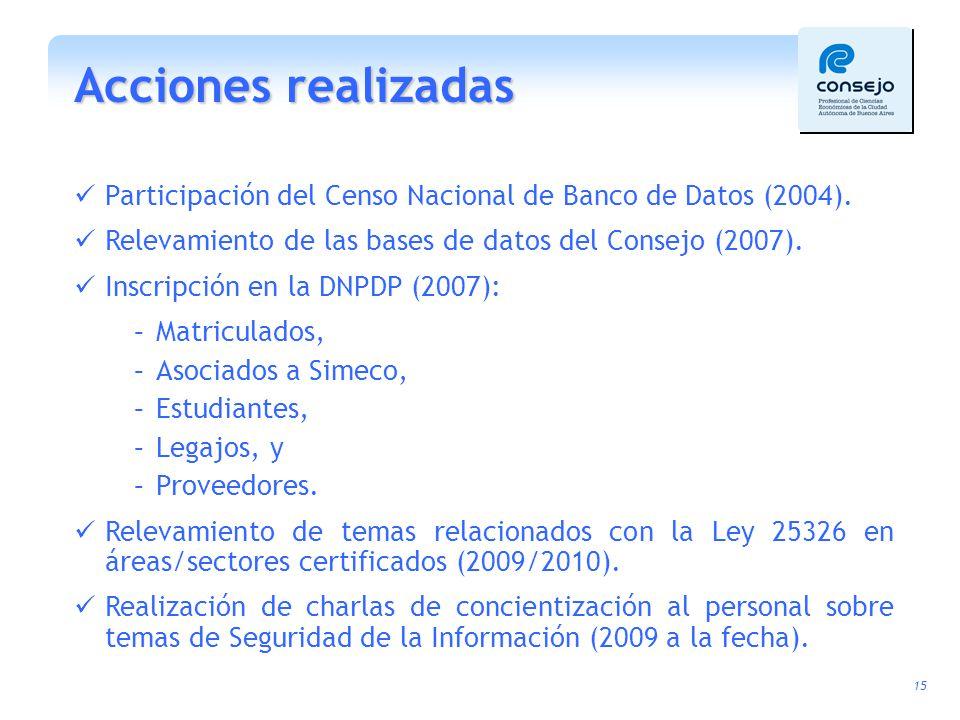 Acciones realizadas Participación del Censo Nacional de Banco de Datos (2004). Relevamiento de las bases de datos del Consejo (2007).