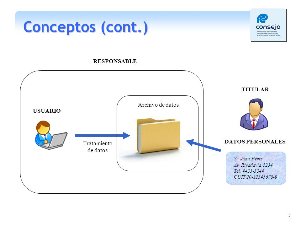 Conceptos (cont.) RESPONSABLE TITULAR Archivo de datos USUARIO