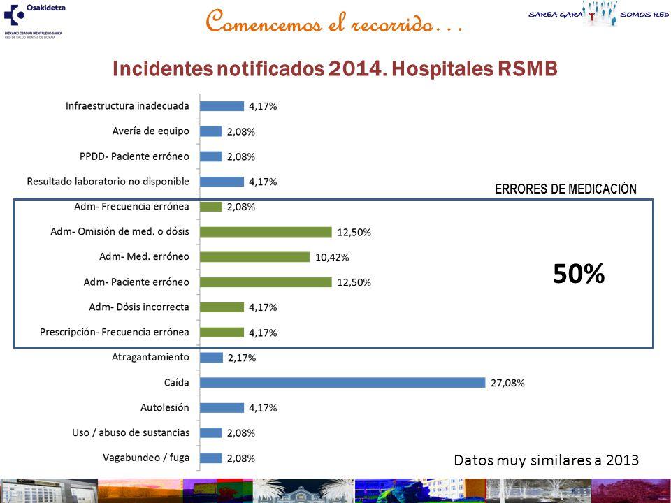 Comencemos el recorrido… Incidentes notificados 2014. Hospitales RSMB