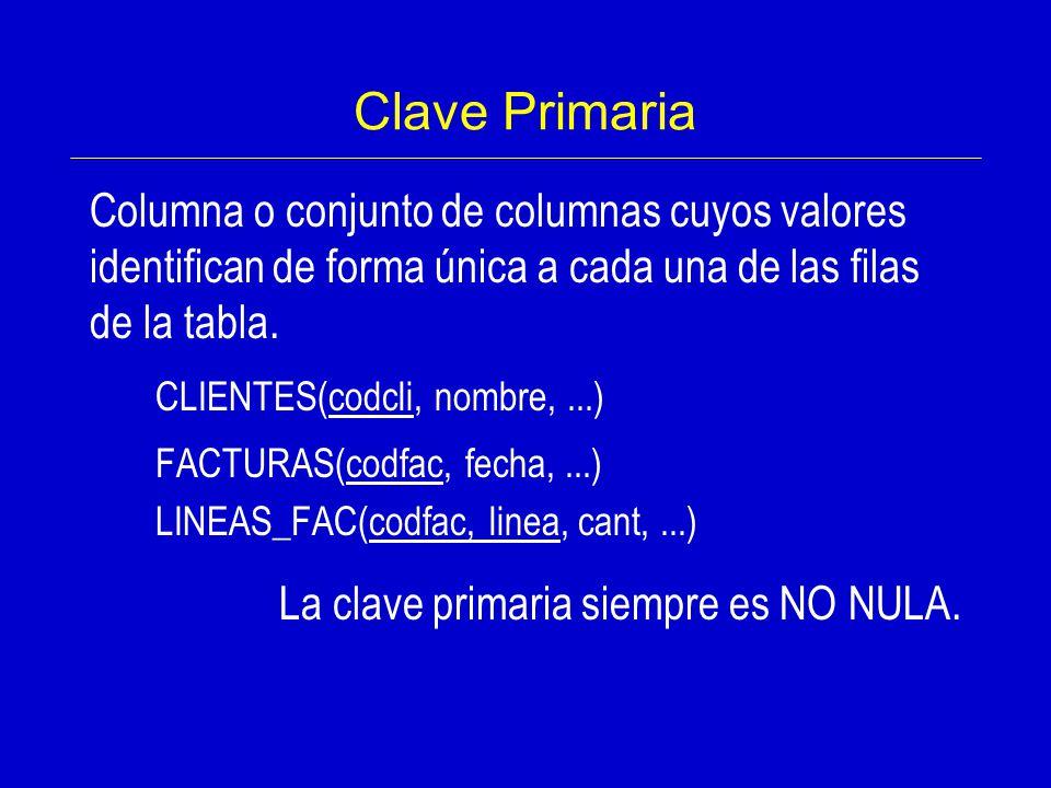 Clave Primaria Columna o conjunto de columnas cuyos valores identifican de forma única a cada una de las filas de la tabla.