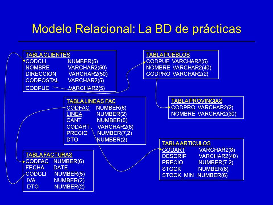 Modelo Relacional: La BD de prácticas