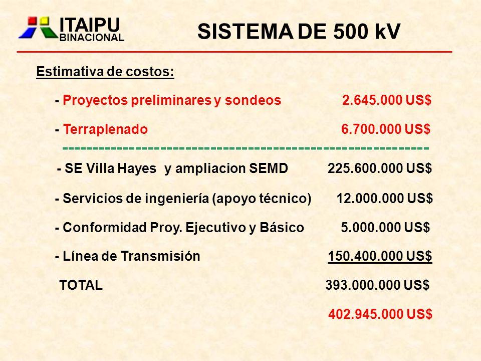 ITAIPU BINACIONAL. SISTEMA DE 500 kV. Estimativa de costos: - Proyectos preliminares y sondeos 2.645.000 US$