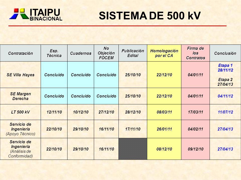 SISTEMA DE 500 kV ITAIPU BINACIONAL Contratación Esp. Técnica