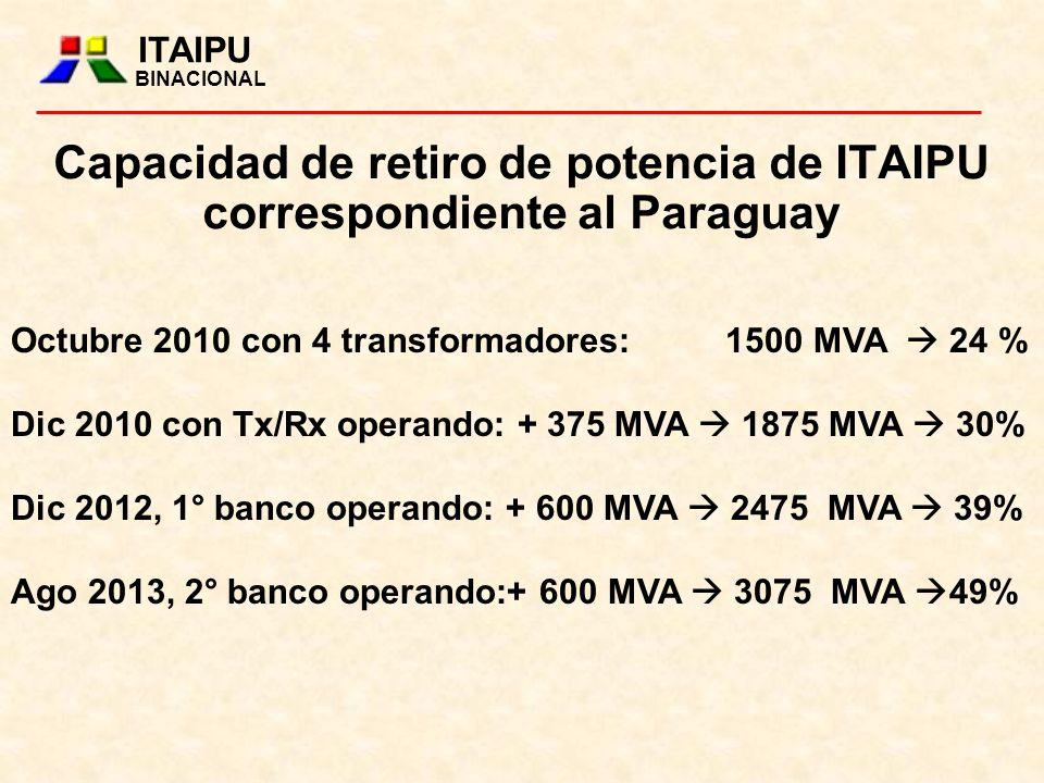 Capacidad de retiro de potencia de ITAIPU correspondiente al Paraguay