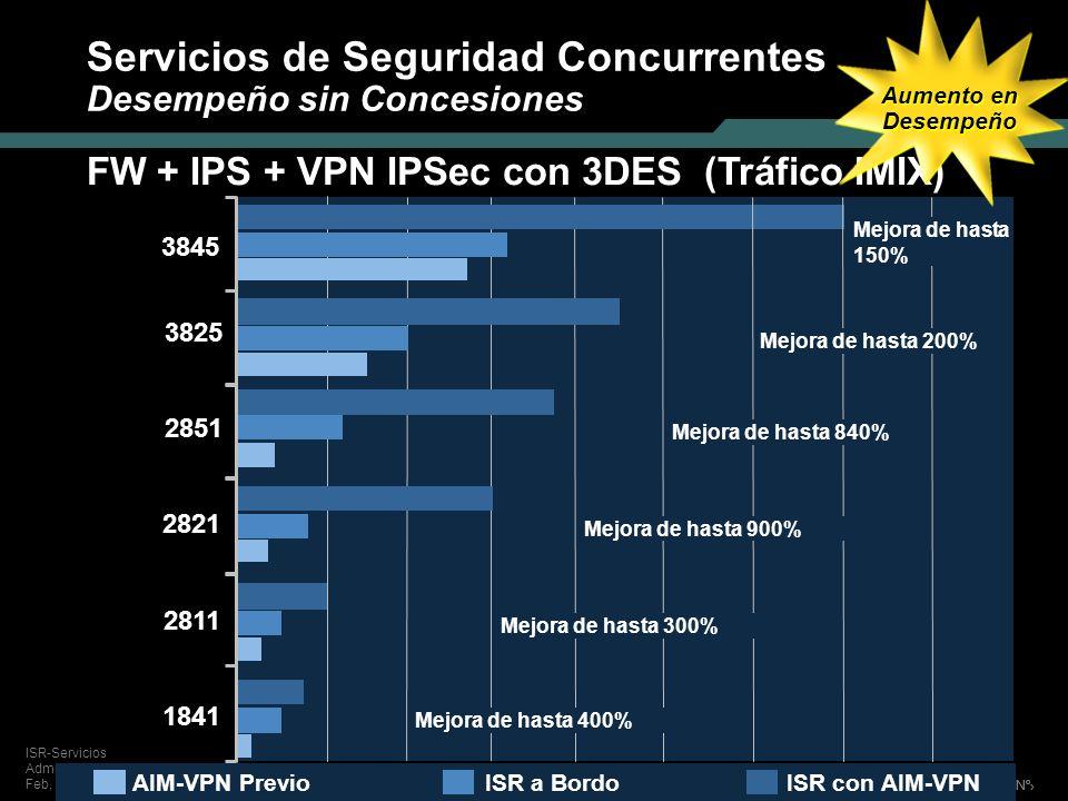 Servicios de Seguridad Concurrentes Desempeño sin Concesiones