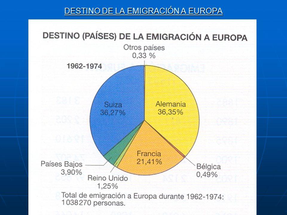 DESTINO DE LA EMIGRACIÓN A EUROPA