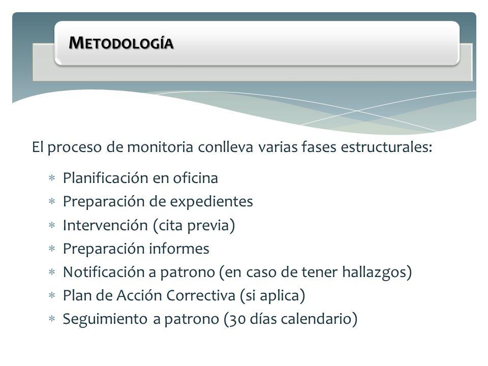 Metodología El proceso de monitoria conlleva varias fases estructurales: Planificación en oficina.
