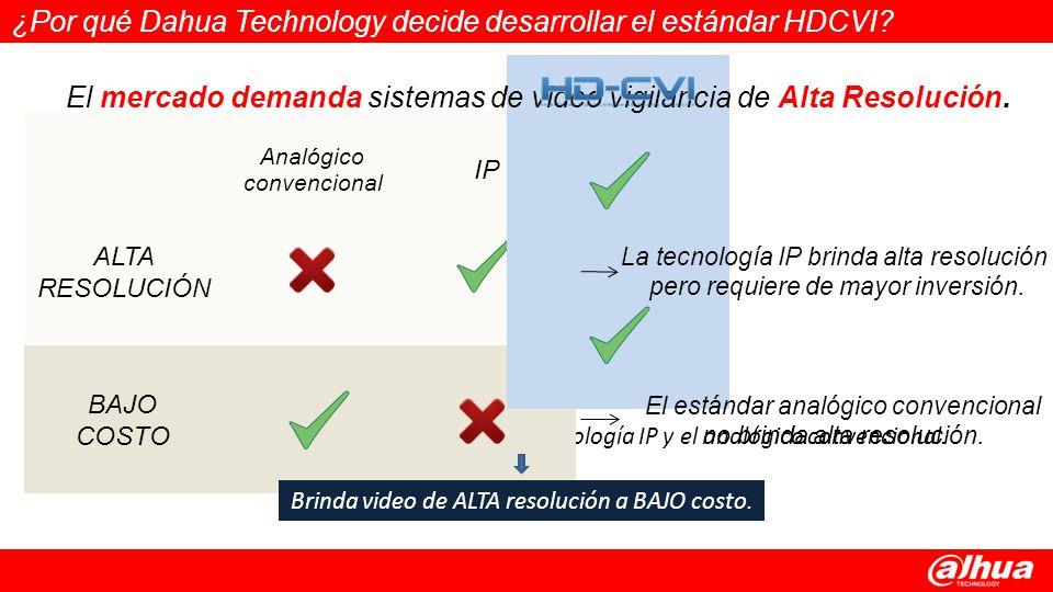 ¿Por qué Dahua Technology decide desarrollar el estándar HDCVI