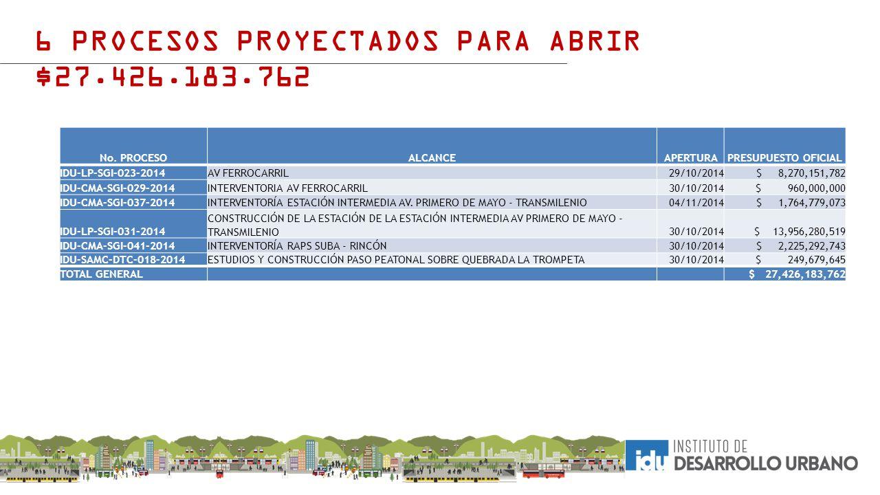 6 PROCESOS PROYECTADOS PARA ABRIR $27.426.183.762