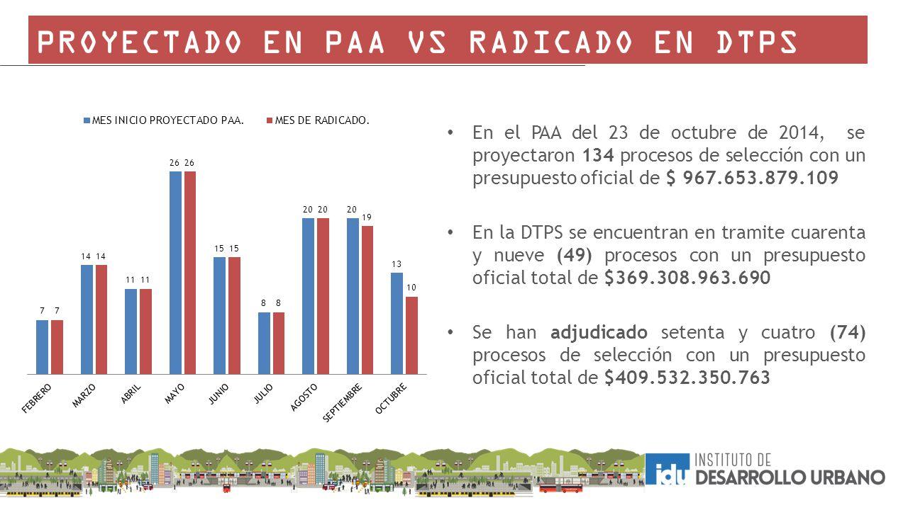 PROYECTADO EN PAA VS RADICADO EN DTPS
