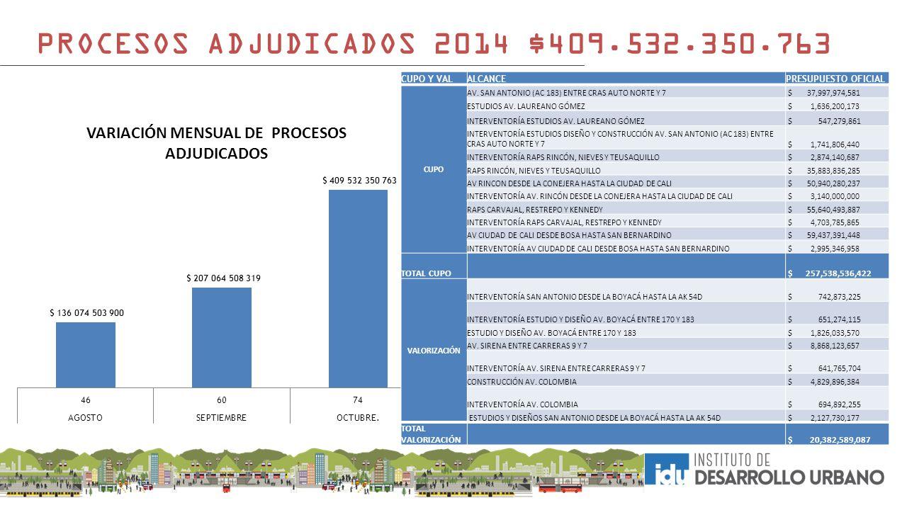 PROCESOS ADJUDICADOS 2014 $409.532.350.763