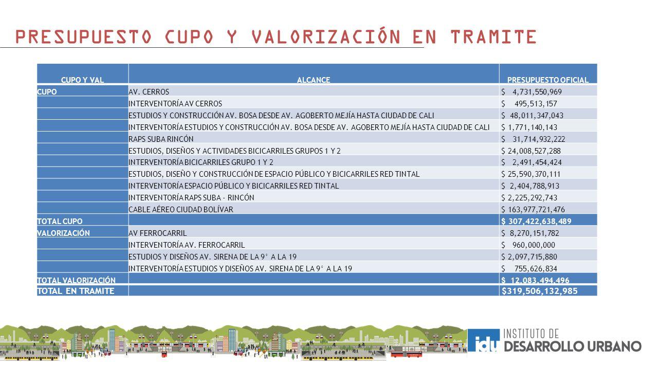PRESUPUESTO CUPO Y VALORIZACIÓN EN TRAMITE