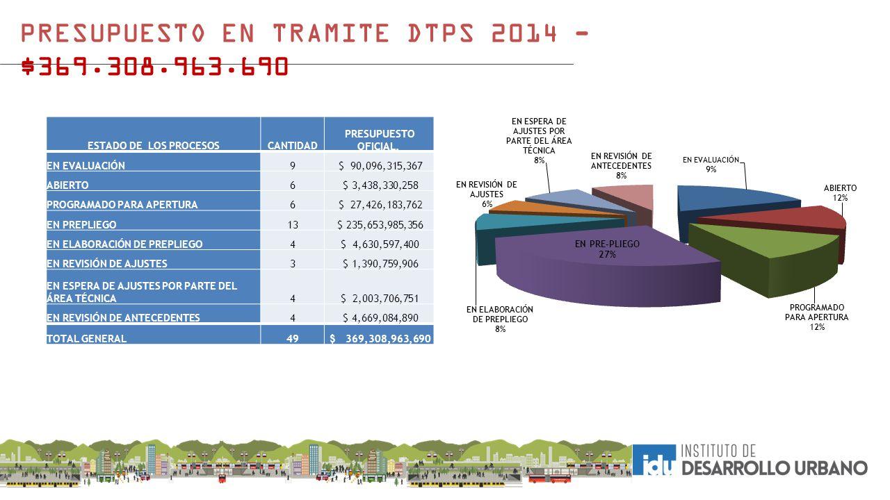 PRESUPUESTO EN TRAMITE DTPS 2014 - $369.308.963.690