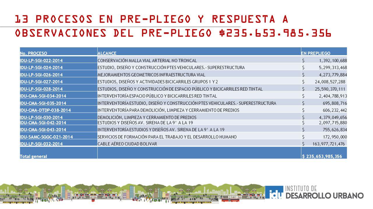 13 PROCESOS EN PRE-PLIEGO Y RESPUESTA A OBSERVACIONES DEL PRE-PLIEGO $235.653.985.356