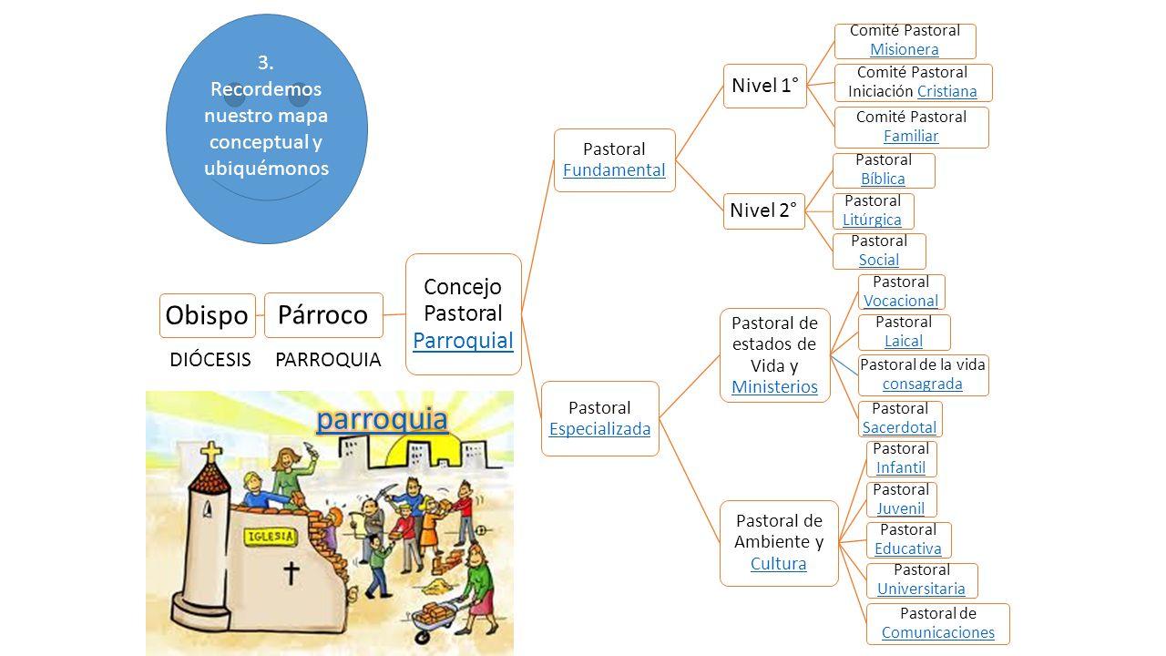 parroquia Párroco Obispo Concejo Pastoral Parroquial Nivel 1° Nivel 2°