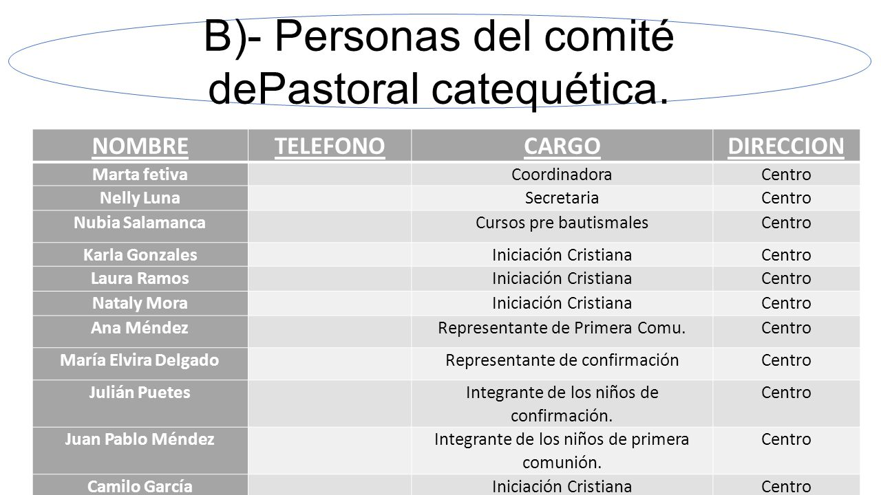 B)- Personas del comité dePastoral catequética.