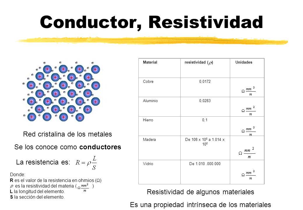 Conductor, Resistividad