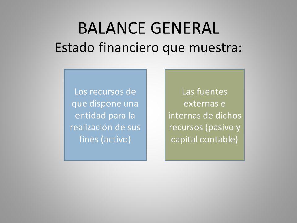 Estado financiero que muestra: