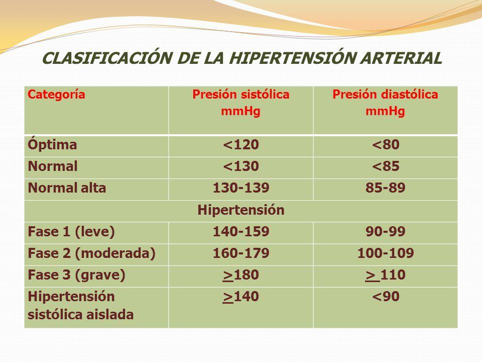 CLASIFICACIÓN DE LA HIPERTENSIÓN ARTERIAL