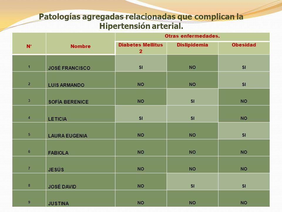Patologías agregadas relacionadas que complican la Hipertensión arterial.