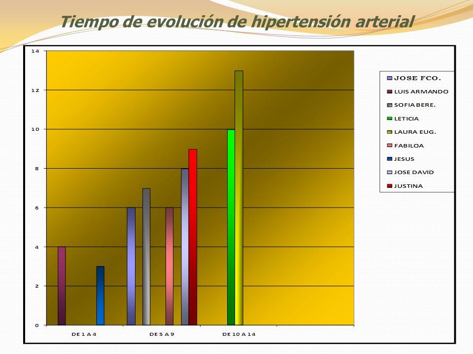Tiempo de evolución de hipertensión arterial