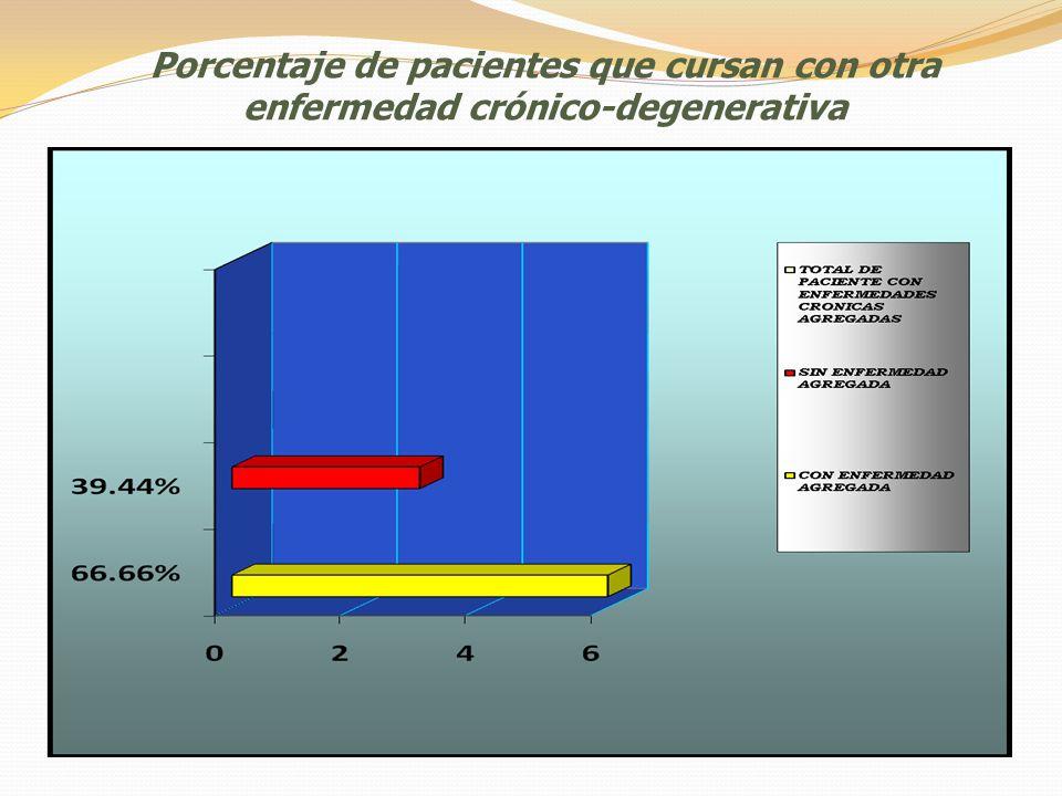 Porcentaje de pacientes que cursan con otra enfermedad crónico-degenerativa