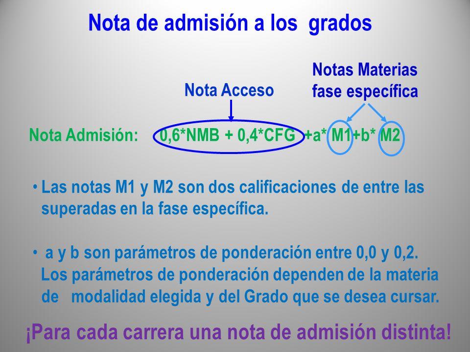 Nota de admisión a los grados
