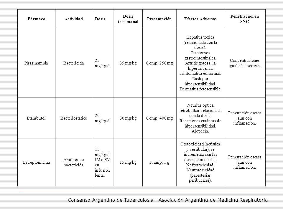 Fármaco Actividad. Dosis. Dosis trisemanal. Presentación. Efectos Adversos. Penetración en SNC.