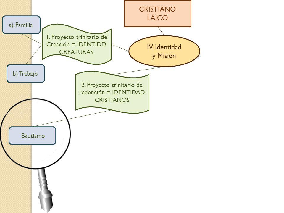CRISTIANO LAICO IV. Identidad y Misión a) Familia