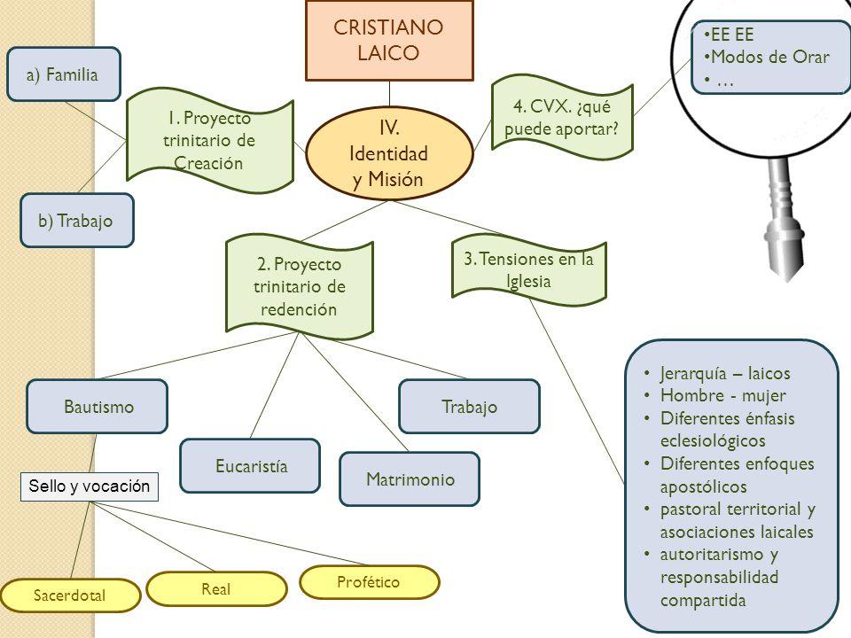 CRISTIANO LAICO IV. Identidad y Misión EE EE Modos de Orar …