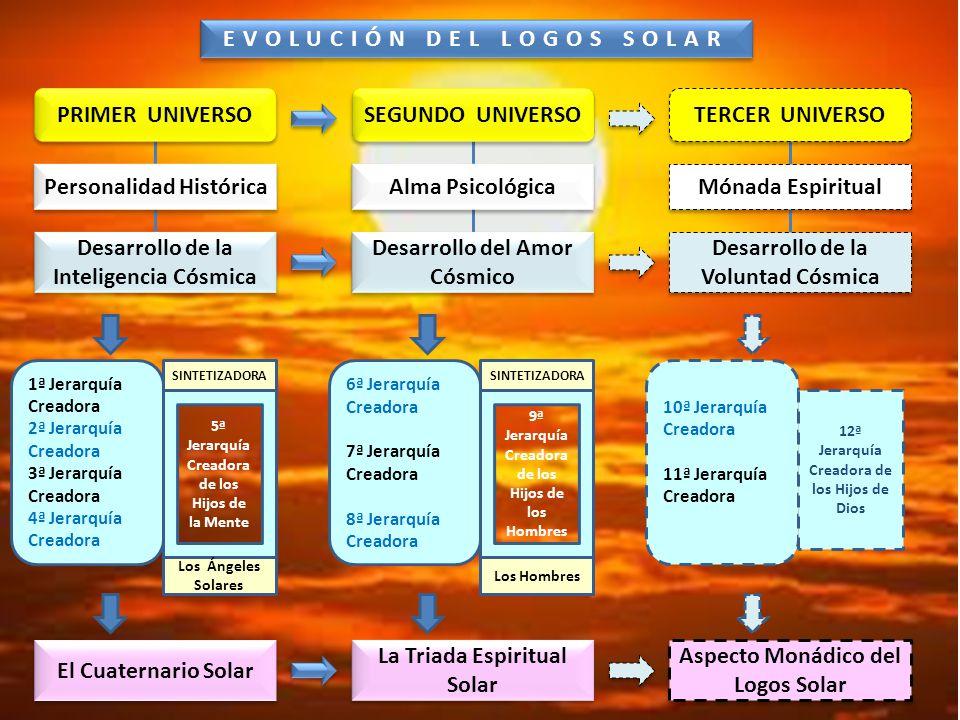 EVOLUCIÓN DEL LOGOS SOLAR