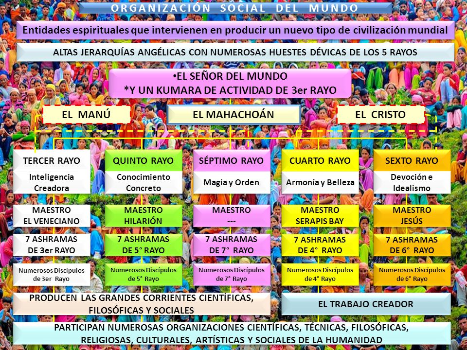 ORGANIZACIÓN SOCIAL DEL MUNDO