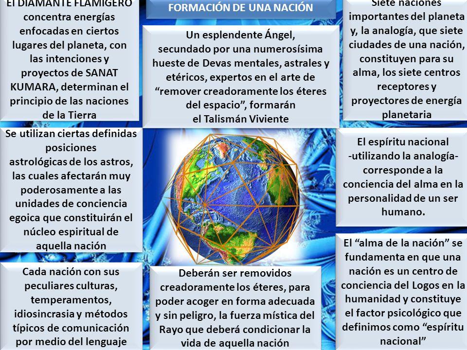 FORMACIÓN DE UNA NACIÓN Se utilizan ciertas definidas posiciones