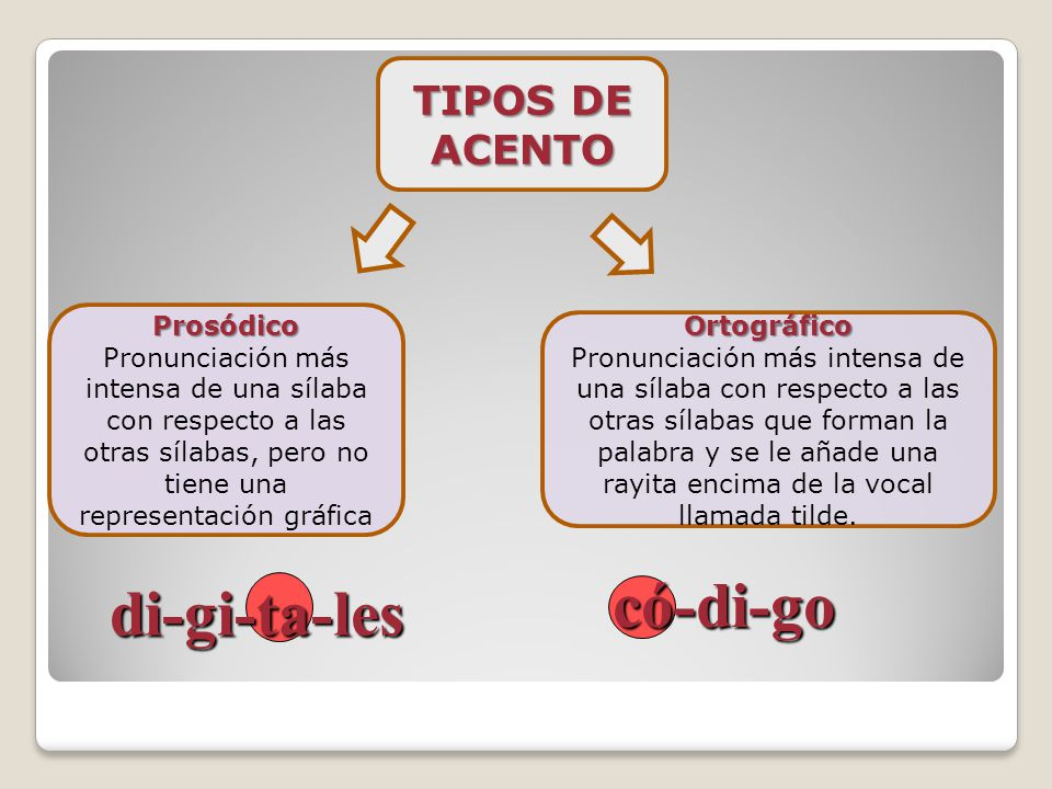 có-di-go di-gi-ta-les TIPOS DE ACENTO