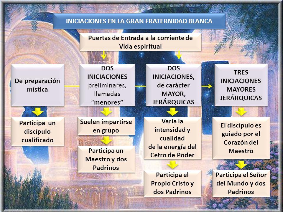 INICIACIONES EN LA GRAN FRATERNIDAD BLANCA