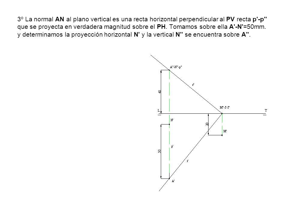 3º La normal AN al plano vertical es una recta horizontal perpendicular al PV recta p -p que se proyecta en verdadera magnitud sobre el PH.