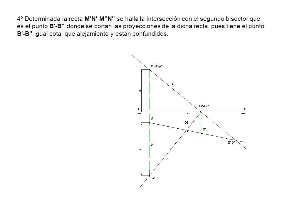 4º Determinada la recta M N -M N se halla la intersección con el segundo bisector que es el punto B -B donde se cortan las proyecciones de la dicha recta, pues tiene el punto B -B igual cota que alejamiento y están confundidos.