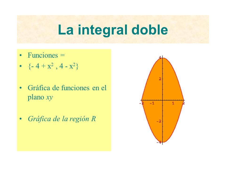La integral doble Funciones = {- 4 + x2 , 4 - x2}