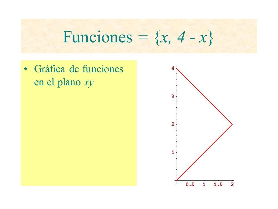 Funciones = {x, 4 - x} Gráfica de funciones en el plano xy