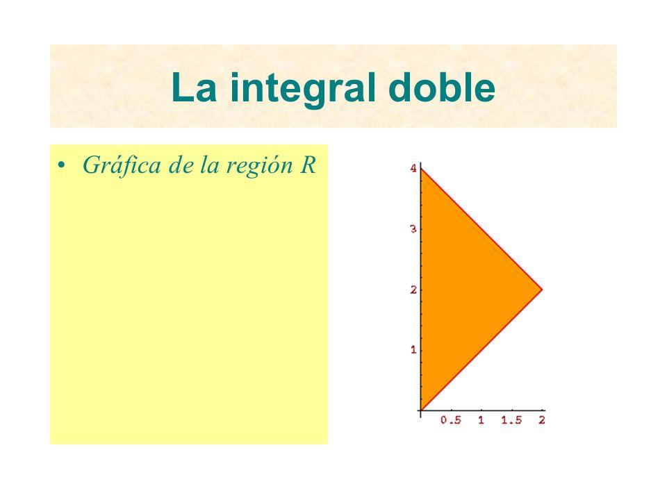 La integral doble Gráfica de la región R
