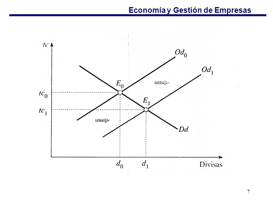 Economía y Gestión de Empresas