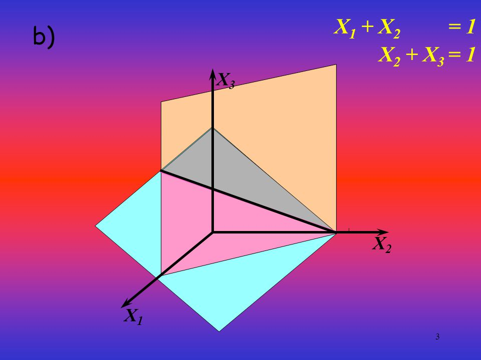X1 + X2 = 1 b) X2 + X3 = 1 X1 X3 X2