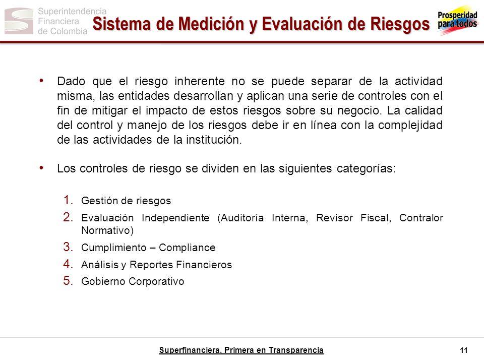 Sistema de Medición y Evaluación de Riesgos